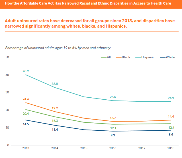 how the ACA has narrowed racial and ethnic disparities in access to health care