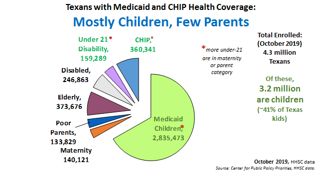 texans with medicaid and chip health coverage infographic