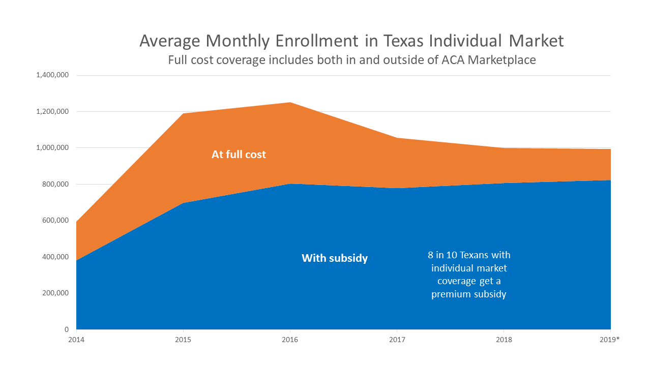 Chart: Texas enrollment in full cost individual market
