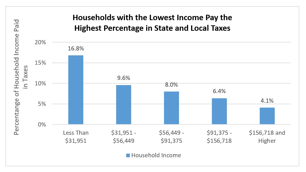 Chart: Households with the Lowest Income Pay the Highest Percentage in State an Local Taxes