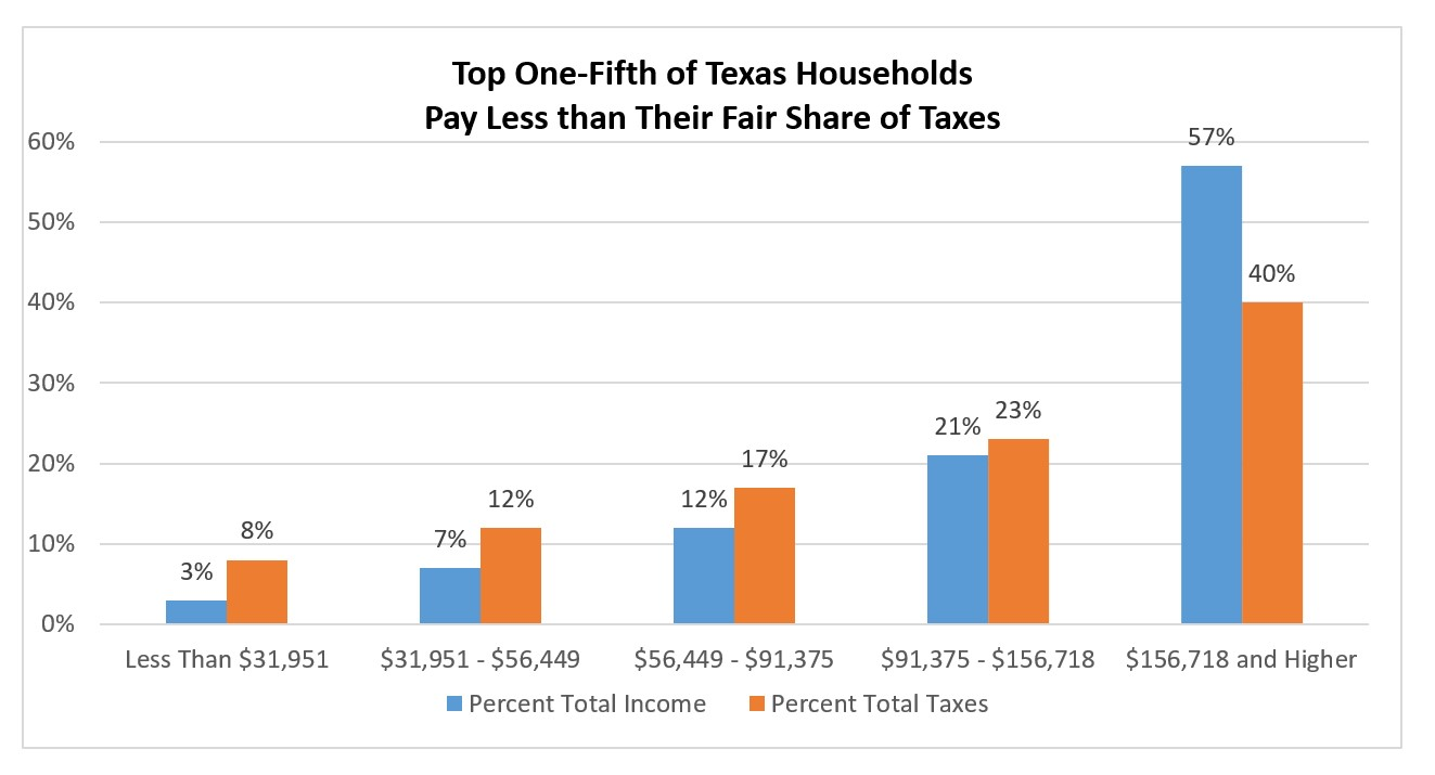 Chart: Top One-Fifth of Texas Households Pay Less than Their Fair Share of Taxes