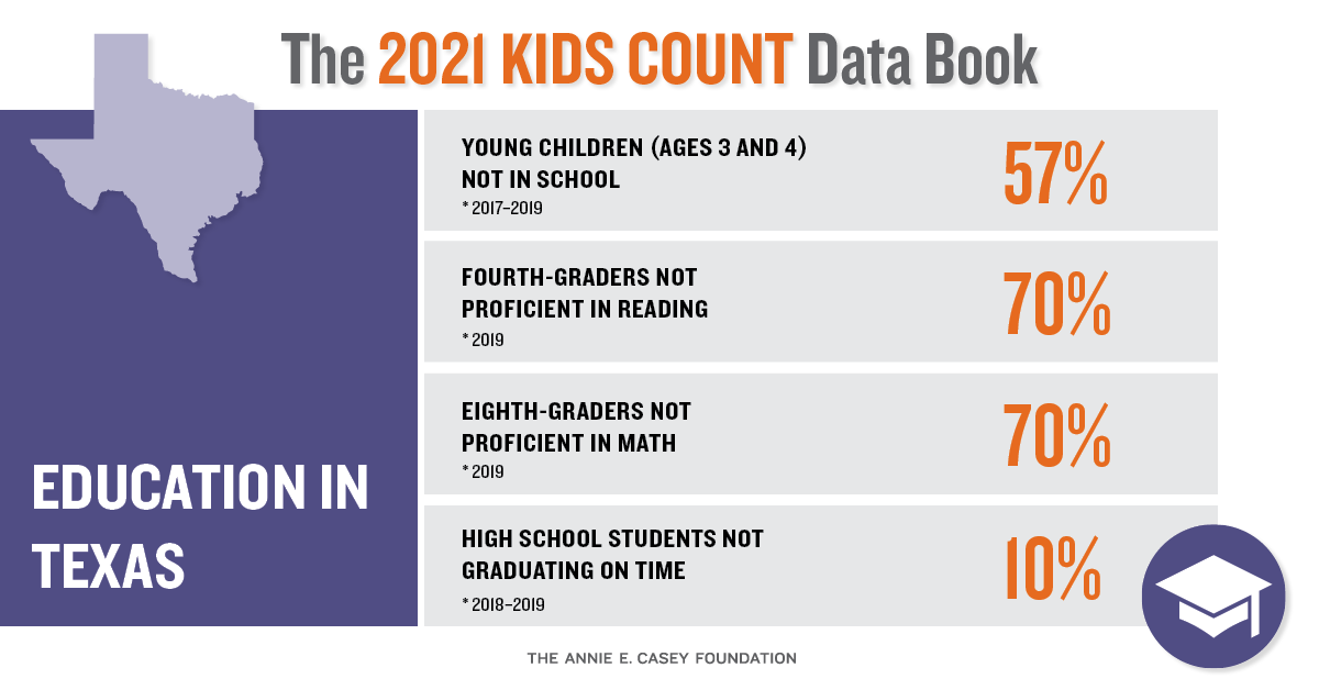 2021-education-Texas